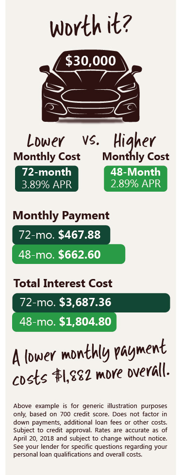 lower monthly payment and a longer loan term may cost you more money overall
