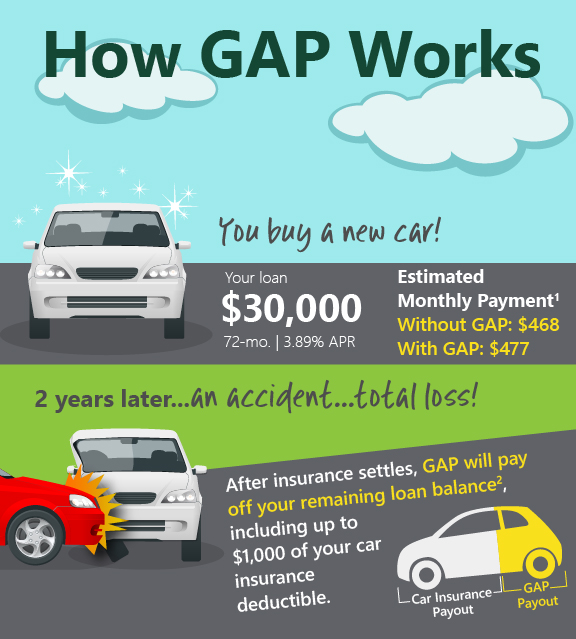 After insurance settles, GAP will pay off your remaining loan balance2, including up to $1,000 of your car insurance deductible.