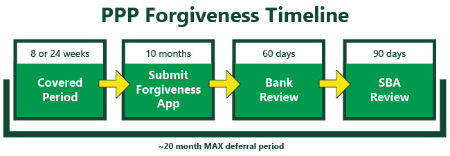 Flow chart on PPP forgiveness with the following information: 8-24 weeks, covered period. 10 months, submit forgiveness app. 60 days, bank review. 90 days, SBA review. 20 month max deferral period.